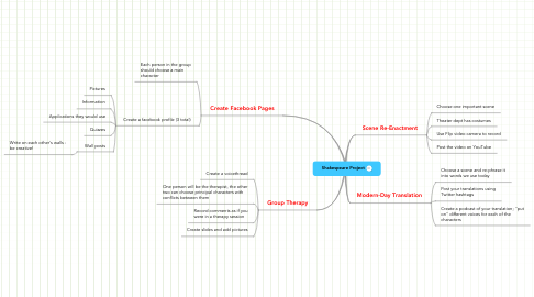 Mind Map: Shakespeare Project