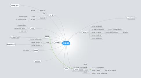 Mind Map: 美丽中国