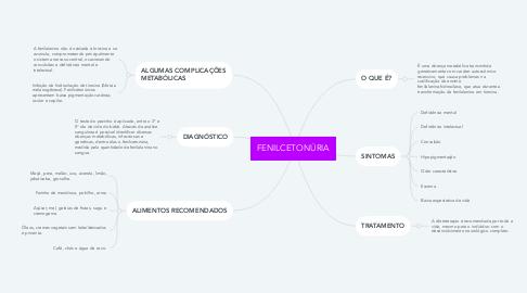 Mind Map: FENILCETONÚRIA