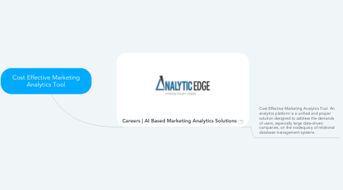 Mind Map: Cost Effective Marketing Analytics Tool