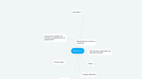 Mind Map: Algoritmos.
