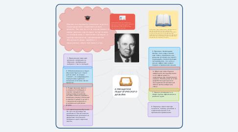 Mind Map: Принципы педагогического дизайна Роберта Ганье