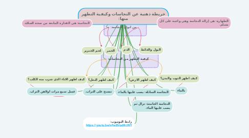 Mind Map: خريطة ذهنية عن النجاسات وكيفية التطهر منها: