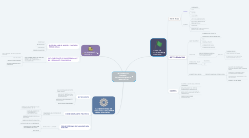 Mind Map: INTEGRACIÓ D'EINES TECNOLÒGIQUES A L'EDUCACIÓ