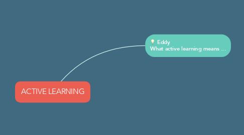 Mind Map: Classroom Engagement