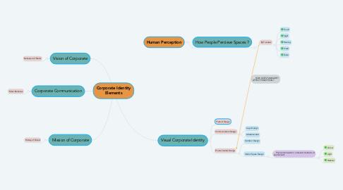 Mind Map: Corporate Identity Elements