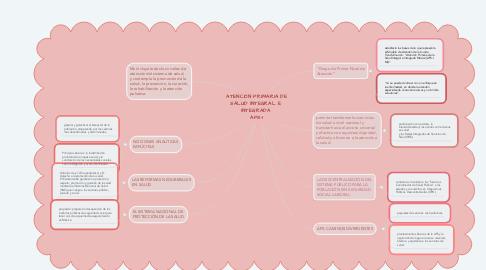Mind Map: ATENCIÓN PRIMARIA DE SALUD INTEGRAL E  INTEGRADA  APS-I