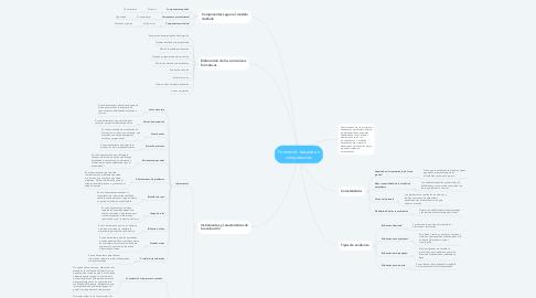 Mind Map: Formación basada en competencias