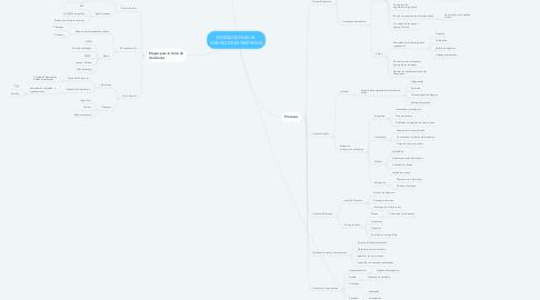 Mind Map: MODELOS PARA EL DISEÑO DE ESTRATEGIAS