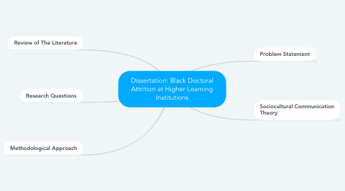 Mind Map: Dissertation: Black Doctoral Attrition at Higher Learning Institutions