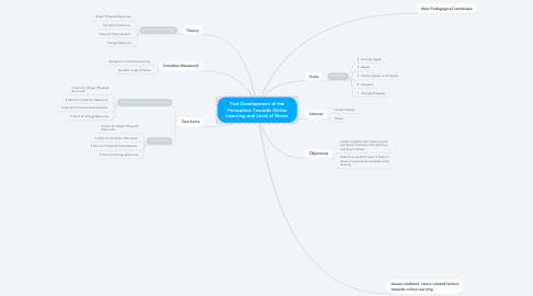Mind Map: Test Development of the Perception Towards Online Learning and Level of Stress