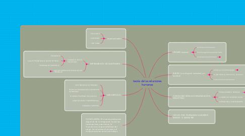 Mind Map: teoría de las relaciones humanas