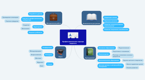 Mind Map: Профессиональная карьера педагога