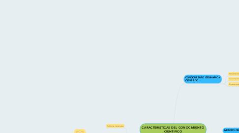 Mind Map: CARACTERISTICAS DEL CONOCIMIENTO CIENTIFICO