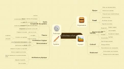 Mind Map: Causes d'échecs d'un projet