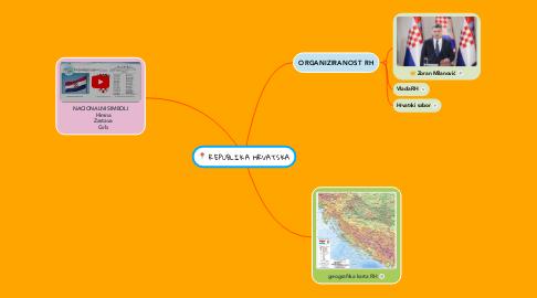 Mind Map: REPUBLIKA HRVATSKA