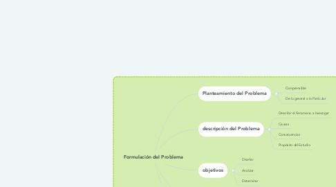 Mind Map: Formulación del Problema
