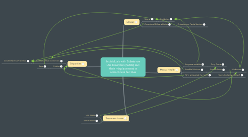 Mind Map: Individuals with Substance Use Disorders (SUDs) and their misplacement in correctional facilities