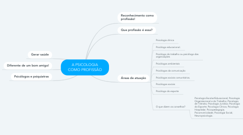 Mind Map: A PSICOLOGIA COMO PROFISSÃO