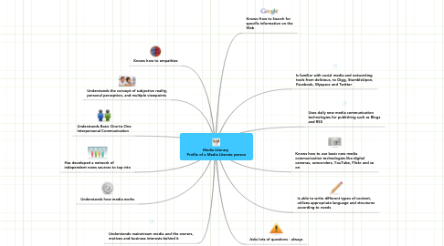 Mind Map: Media Literacy  Profile of a Media Literate person