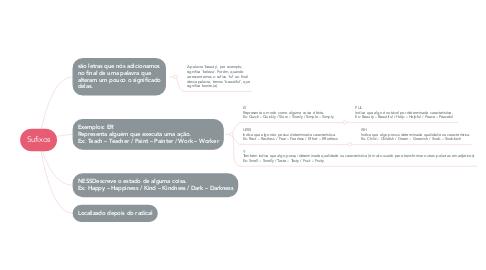 Mind Map: Sufixos