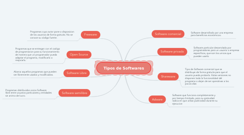 Mind Map: Tipos de Softwares