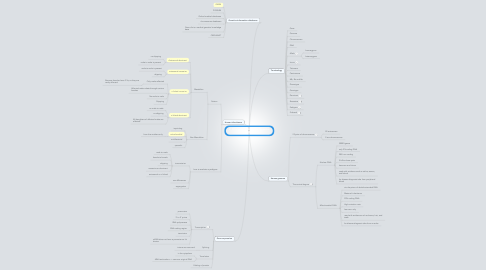 Mind Map: 2: Principles of Molecular Genetics (IC)