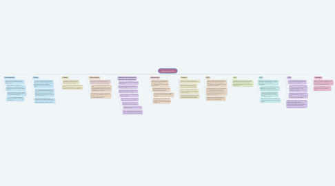 Mind Map: Maderas Artificiales