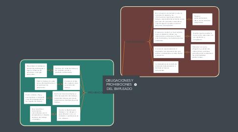 Mind Map: OBLIGACIONES Y PROHIBICIONES  DEL EMPLEADO