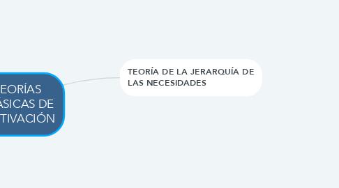 Mind Map: TEORÍAS CLÁSICAS DE MOTIVACIÓN
