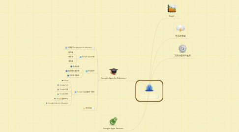 Mind Map: Google Apps 輔導團 羅國城