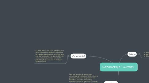 "Mind Map: Cortometraje ""Cuerdas"""