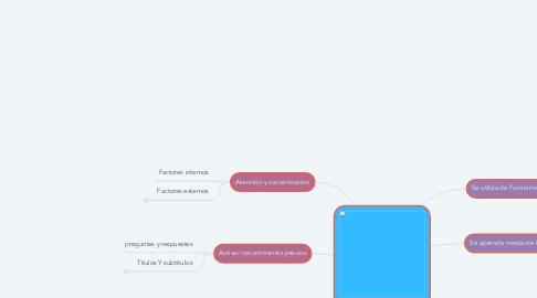 Mind Map: Técnicas de estudio y estrategias didácticas