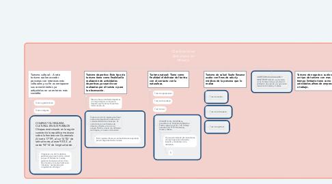 Mind Map: Clasificaciones delturismo en México