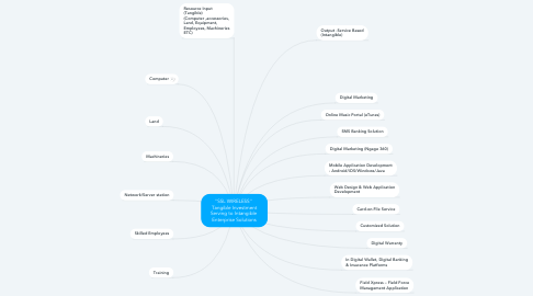 """Mind Map: """"SSL WIRELESS""""  Tangible Investment Serving to Intangible  Enterprise Solutions"""