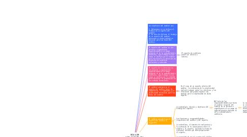 Mind Map: NIA 620 UTILIZACIÓN DEL TRABAJO DE UN EXPERTO DEL AUDITOR