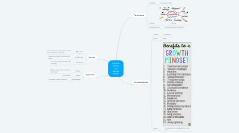 Mind Map: Physical activity and Mental Health