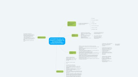 Mind Map: LEY 26.529: Derechos del Paciente en su Relación con los Profesionales e Instituciones de la Salud.
