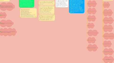 Mind Map: Жоғары мектеп оқытушысының кәсіби мәдениетінің құрылымы