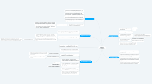 Mind Map: TECNICAS DE ESTIRAMIENTO