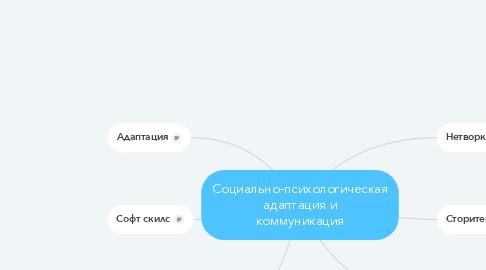 Mind Map: Социально-психологическая адаптация и коммуникация