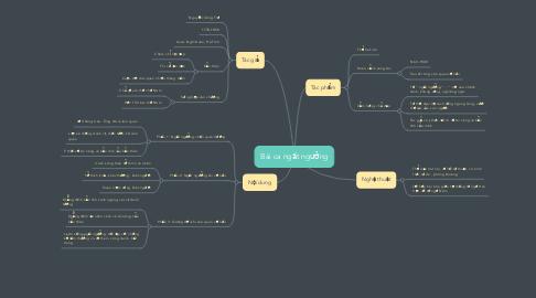 Mind Map: Bài ca ngất ngưởng