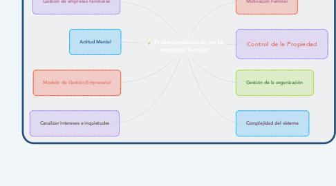 Mind Map: Profesionalización en la empresa familiar