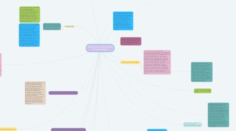 Mind Map: Психоаналитическая теория Зигмунда Фрейда