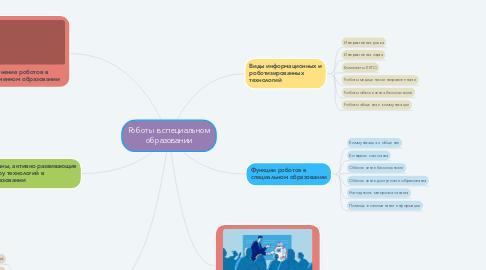 Mind Map: Роботы в специальном образовании