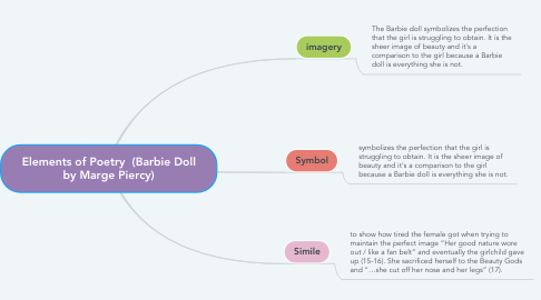 Mind Map: Elements of Poetry  (Barbie Doll by Marge Piercy)