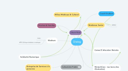 Mind Map: Dialog