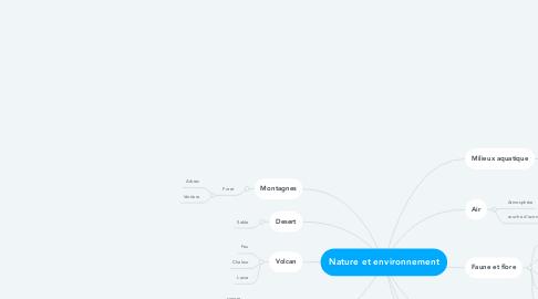 Mind Map: Nature et environnement