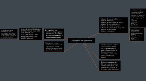 Mind Map: Programas de aplicación