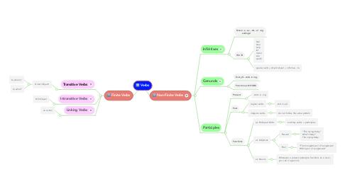 Mind Map: Verbs